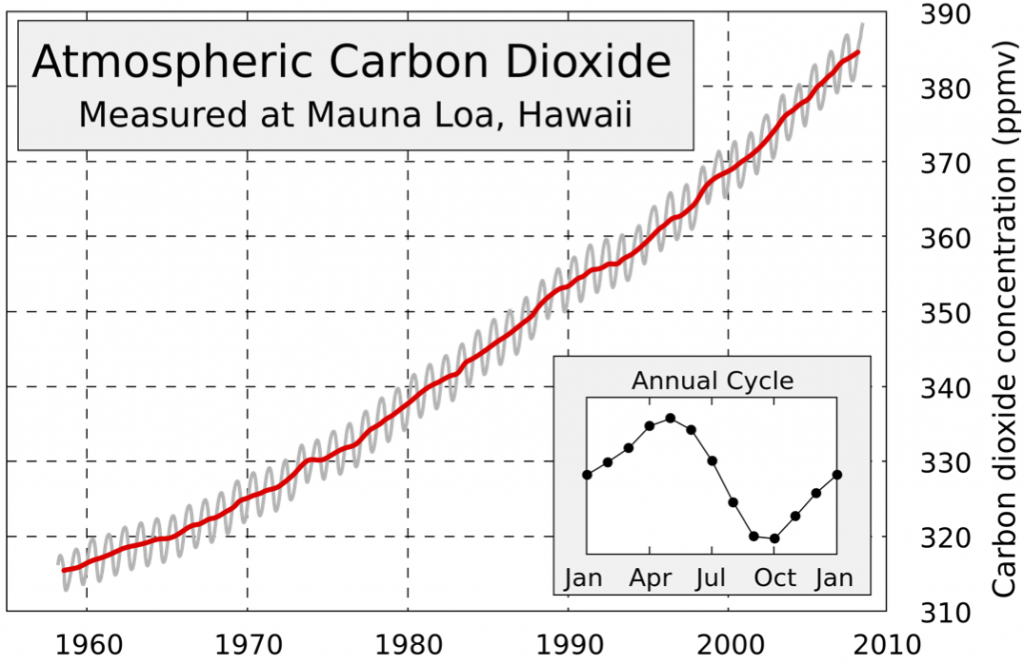 Mauna Loa CO2 Data